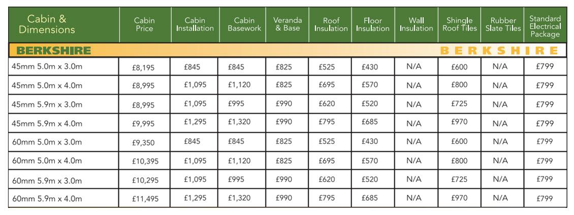 Berkshire' Log Cabin Prices, 2021